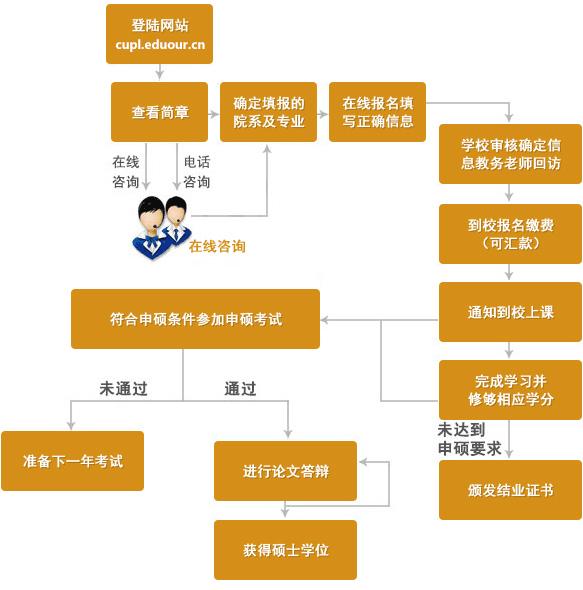 中国政法大学在职研究申硕流程